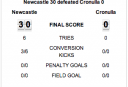Screen Shot 2014-03-30 at 7.20.57 pm <br /> <a href='http://www.theroar.com.au/2014/03/30/newcastle-knights-vs-cronulla-sharks-nrl-live-scores-blog-2/'>Newcastle Knights vs Cronulla Sharks: NRL live scores, blog</a>