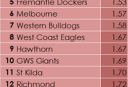 AFL-1-Points-Per-Inside-50-Against-R5 <br /> <a href='http://www.theroar.com.au/2015/05/09/tables-neededqueenslands-afl-teams-turn-fortunes-around-quickly/'>Queensland's AFL teams could turn their fortunes around quickly</a>
