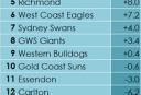 AFL-2-Inside-50-Differential-R5 <br /> <a href='http://www.theroar.com.au/2015/05/09/tables-neededqueenslands-afl-teams-turn-fortunes-around-quickly/'>Queensland's AFL teams could turn their fortunes around quickly</a>