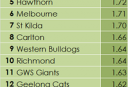 AFL-3-Points-Per-Inside-50-R5 <br /> <a href='http://www.theroar.com.au/2015/05/09/tables-neededqueenslands-afl-teams-turn-fortunes-around-quickly/'>Queensland's AFL teams could turn their fortunes around quickly</a>