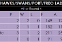 Hawks-Swans-Port-Freo-afl-ladder <br /> <a href='http://www.theroar.com.au/2015/05/02/dockers-defence-keeps-calm-theyll-carry-winning/'>If Dockers' defence keeps calm they'll carry on winning</a>