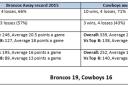 Away stats <br /> <a href='http://www.theroar.com.au/2015/10/01/broncos-vs-cowboys-complete-grand-final-statistical-guide/'>NRL grand final: The complete statistical guide</a>