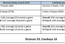 Away stats copy <br /> <a href='http://www.theroar.com.au/2015/10/01/broncos-vs-cowboys-complete-grand-final-statistical-guide/'>NRL grand final: The complete statistical guide</a>