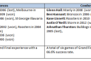 GF Experience <br /> <a href='http://www.theroar.com.au/2015/10/01/broncos-vs-cowboys-complete-grand-final-statistical-guide/'>NRL grand final: The complete statistical guide</a>