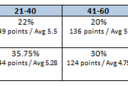 Scoring sector 2 <br /> <a href='http://www.theroar.com.au/2015/10/01/broncos-vs-cowboys-complete-grand-final-statistical-guide/'>NRL grand final: The complete statistical guide</a>