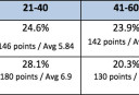 Table 5 <br /> <a href='http://www.theroar.com.au/2015/09/24/nrl-finals-who-the-stats-say-will-win-at-suncorp/'>NRL finals: Who the stats say will win at Suncorp</a>