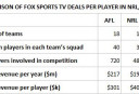 tv-rights-comparison <br /> <a href='http://www.theroar.com.au/2016/12/21/fox-sports-hands-cash-many-hands-grabbing/'>Fox Sports hands out the cash, but how many hands are grabbing?</a>