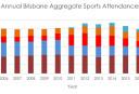 annual-brisbane-aggregate-sports-attendances <br /> <a href='http://www.theroar.com.au/2017/02/06/analysis-roar-brisbanes-second-popular-team/'>Analysis: Why the Roar is Brisbane's second most popular team</a>