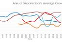 annual-brisbane-sports-average-crowds <br /> <a href='http://www.theroar.com.au/2017/02/06/analysis-roar-brisbanes-second-popular-team/'>Analysis: Why the Roar is Brisbane's second most popular team</a>